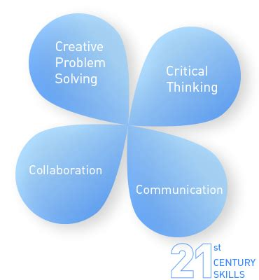 Communication and critical thinking curriculum reviews